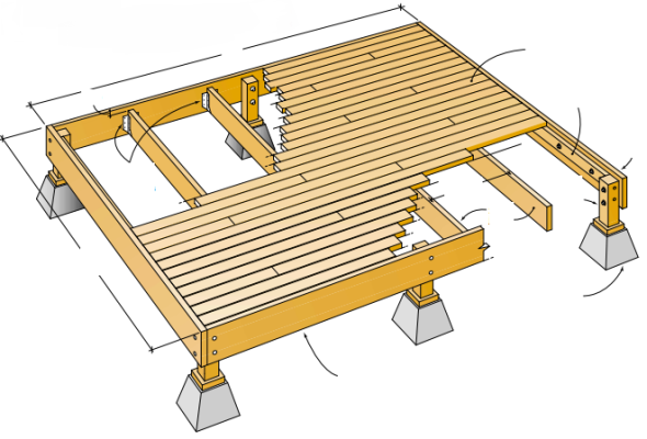 Designing your new deck wood floors sa for How do you build a deck yourself